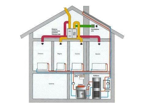 Ventilazione meccanica controllata termoidraulica - Ventilazione meccanica ...