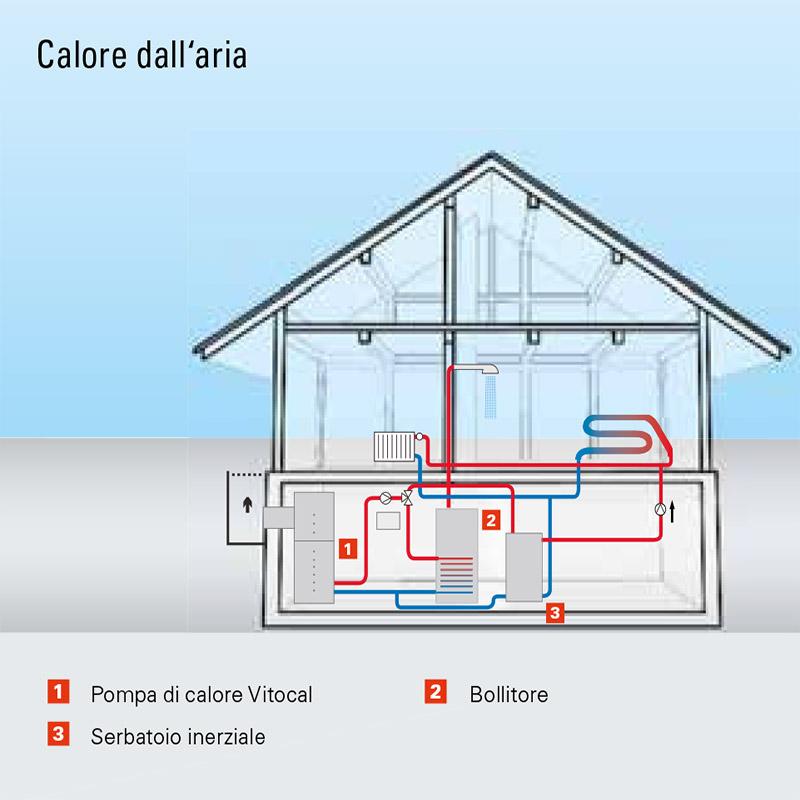 pompe di calore aria aria